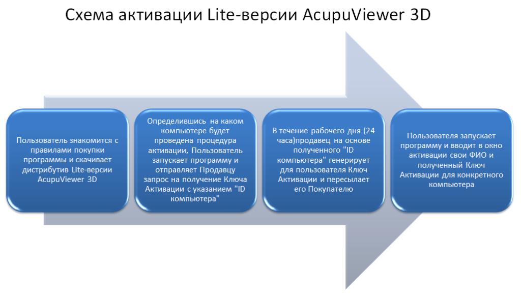 Схема_активации_AV3D